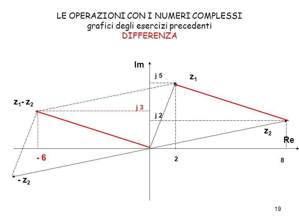 19 LE OPERAZIONI CON I NUMERI COMPLESSI grafici degli esercizi precedenti DIFFERENZA Im z1z1 z2z2 z 1 - z 2 8 - 6 2 j 5 j 2 j 3 - z 2 Re