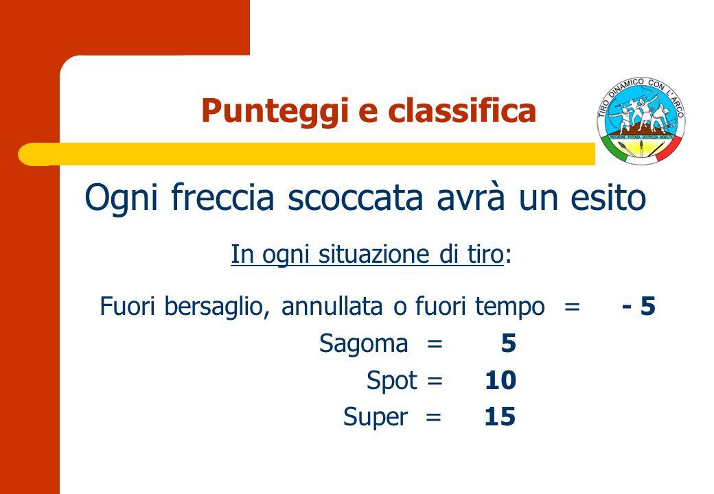 Punteggi e classifica Ogni freccia scoccata avrà un esito In ogni situazione di tiro: Fuori bersaglio, annullata o fuori tempo = - 5 Sagoma = 5 Spot = 10 Super = 15