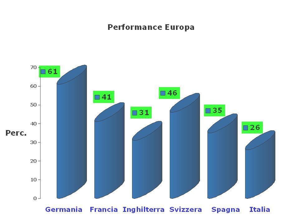 Milano - MIB 30 Minimo:20.530 il 12/03/2003 + 26% Oggi:25.878 + 26%