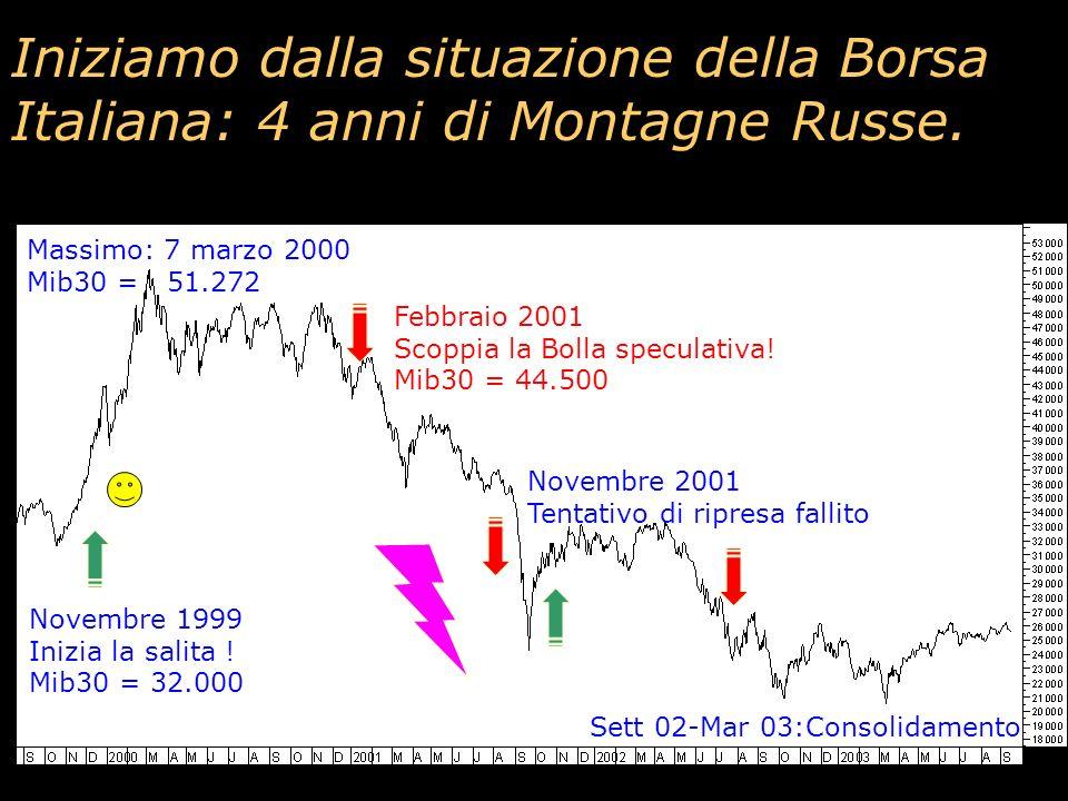 Long 1 Call strike 26.000 Grafica: Long 1 Call strike 26.000 Spesa: 500 punti Euro: 500 x 2,5 = 1.250