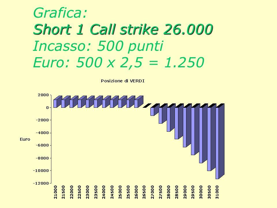 Verdi Strumento PANEL. Situazione di Verdi: Vendita di 1 Call strike 26.000 Incasso: 500 punti pari a : 500 x 2,5 = 1.250