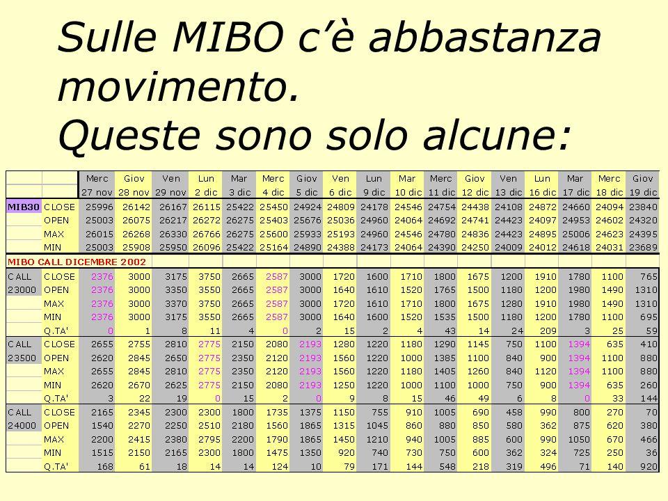 Dati Call Dic. 2002 dal sito Yahoo! Ecco una giornata di Borsa. Rossi e Verdi si sono incontrati sullo strike 26000 al valore 500.