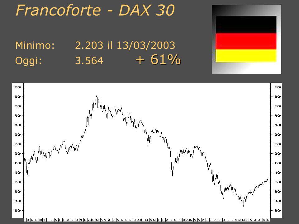 Short 1 Call strike 26.000 Grafica: Short 1 Call strike 26.000 Incasso: 500 punti Euro: 500 x 2,5 = 1.250