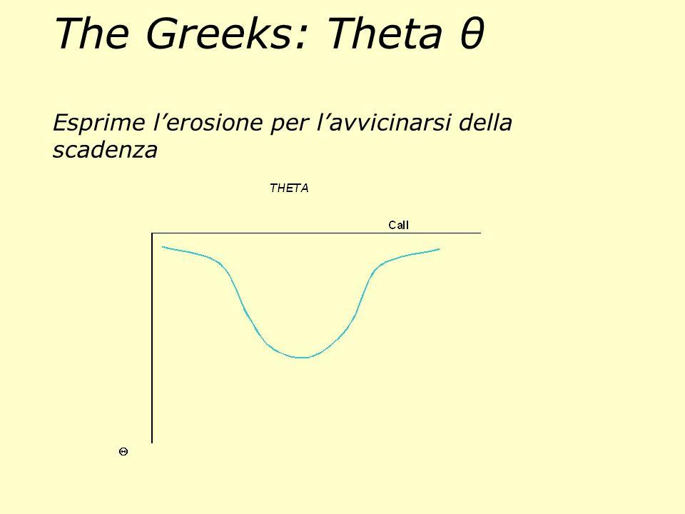 Call ITM ATM OTM Dicembre 2002 Le funzioni matematiche che studiano il legame tra:. Distanza dal sottostante. Tempo a scadenza. Spinta del Mercato (vo