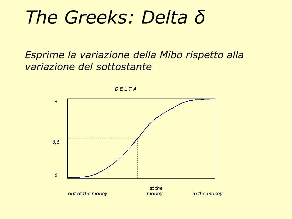 The Greeks: Theta θ Esprime lerosione per lavvicinarsi della scadenza