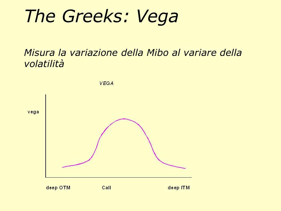 The Greeks: Gamma γ Misura la variazione del Delta rispetto alla variazione del sottostante (derivata 2^)