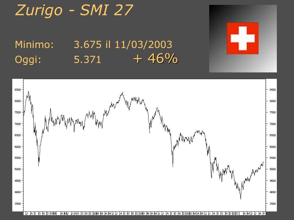 Londra - FTSE 100 Minimo:3.277 il 12/03/2003 + 31% Oggi:4.299 + 31%