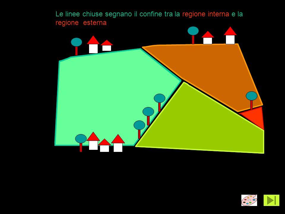 Le linee chiuse segnano il confine tra la regione interna e la regione esterna