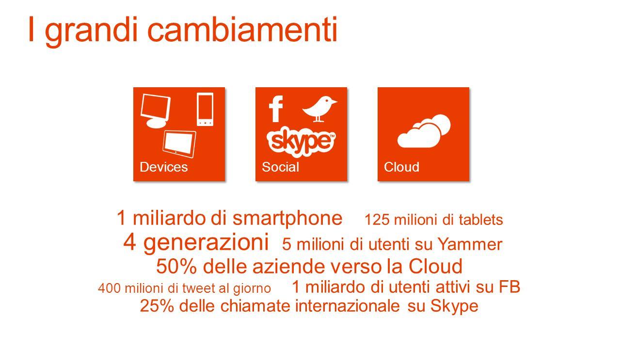 Social 1 miliardo di smartphone 125 milioni di tablets 4 generazioni 5 milioni di utenti su Yammer 50% delle aziende verso la Cloud 400 milioni di tweet al giorno 1 miliardo di utenti attivi su FB 25% delle chiamate internazionale su Skype I grandi cambiamenti