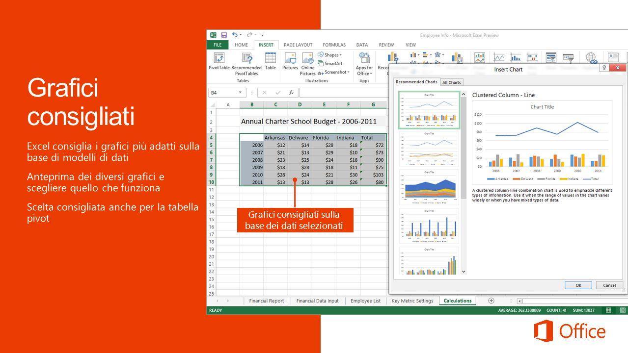 Grafici consigliati sulla base dei dati selezionati