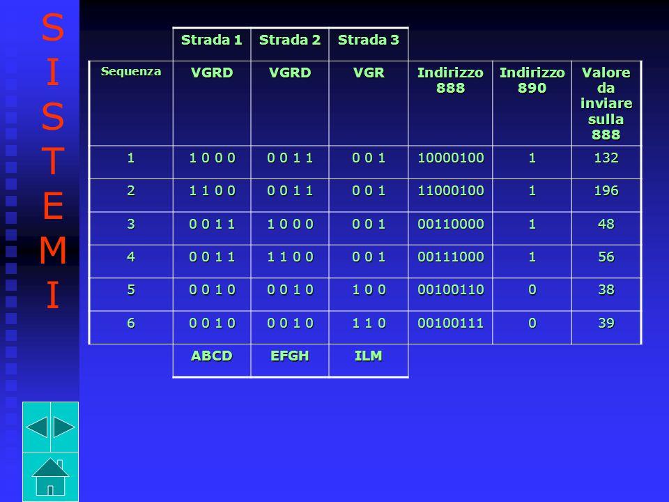 Strada 1 Strada 2 Strada 3 SequenzaVGRDVGRDVGR Indirizzo 888 Indirizzo 890 Valore da inviare sulla 888 1 1 0 0 0 0 0 1 1 0 0 1 100001001132 2 1 1 0 0