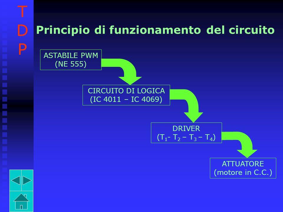 Principio di funzionamento del circuito ASTABILE PWM (NE 555) CIRCUITO DI LOGICA (IC 4011 – IC 4069) DRIVER (T 1 - T 2 – T 3 – T 4 ) ATTUATORE (motore