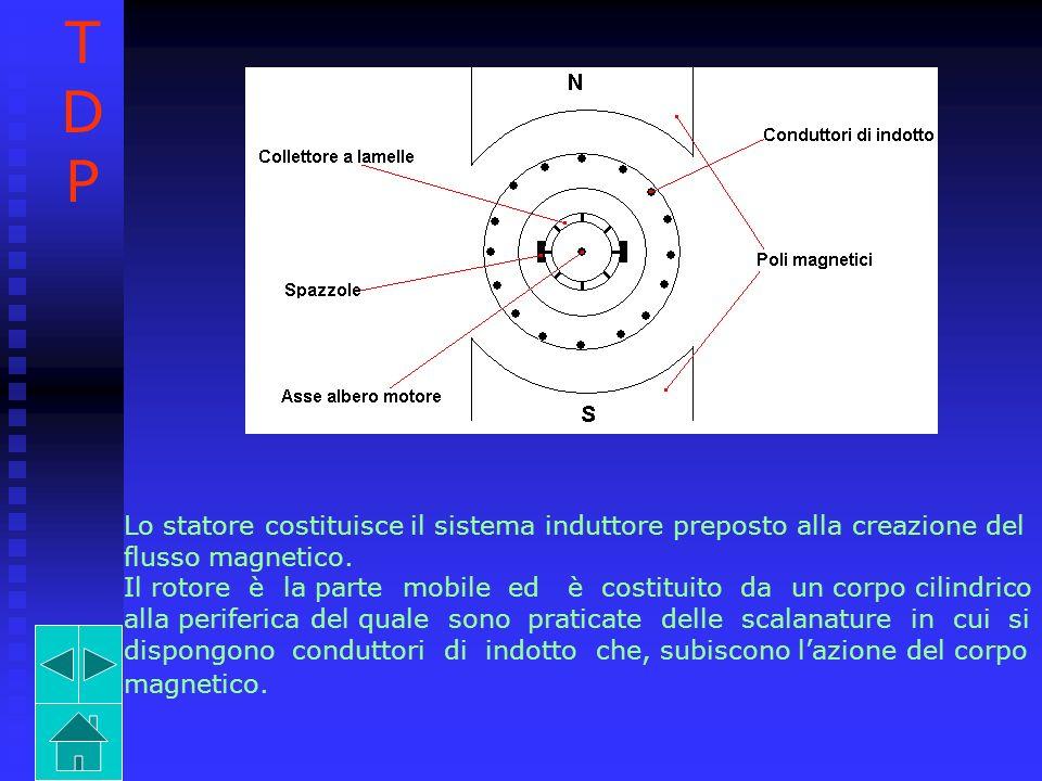 Lo statore costituisce il sistema induttore preposto alla creazione del flusso magnetico. Il rotore è la parte mobile ed è costituito da un corpo cili