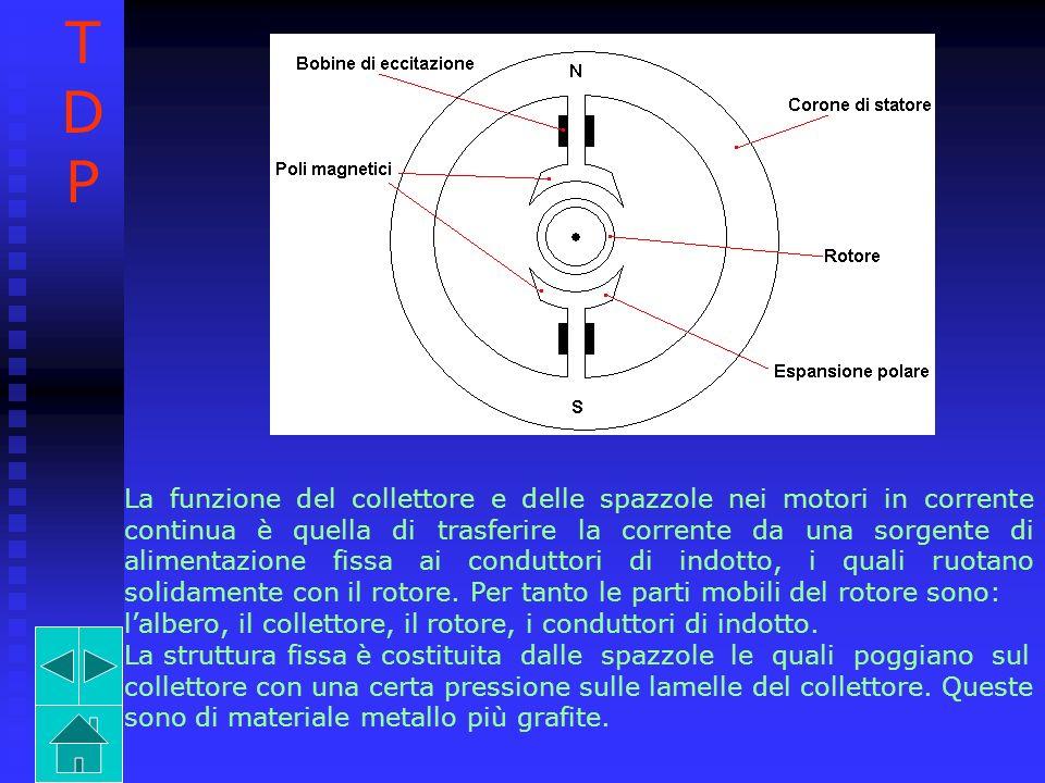 La funzione del collettore e delle spazzole nei motori in corrente continua è quella di trasferire la corrente da una sorgente di alimentazione fissa