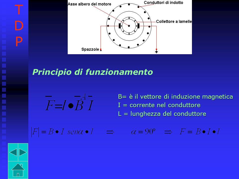 Principio di funzionamento B= è il vettore di induzione magnetica I = corrente nel conduttore L = lunghezza del conduttore TDPTDP