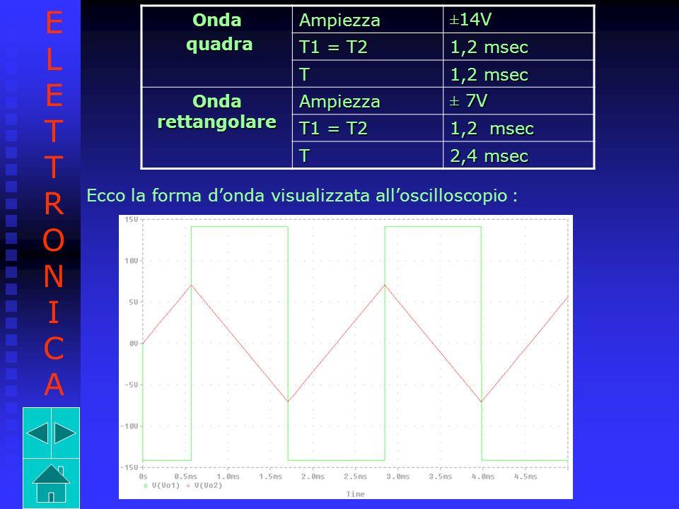 Onda quadra quadraAmpiezza ±14V T1 = T2 1,2 msec T Onda rettangolare Ampiezza ± 7V T1 = T2 1,2 msec T 2,4 msec Ecco la forma donda visualizzata allosc