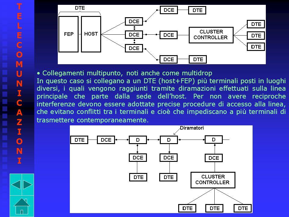 Collegamenti multipunto, noti anche come multidrop In questo caso si collegano a un DTE (host+FEP) più terminali posti in luoghi diversi, i quali veng