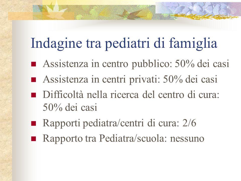 Indagine tra pediatri di famiglia Assistenza in centro pubblico: 50% dei casi Assistenza in centri privati: 50% dei casi Difficoltà nella ricerca del centro di cura: 50% dei casi Rapporti pediatra/centri di cura: 2/6 Rapporto tra Pediatra/scuola: nessuno