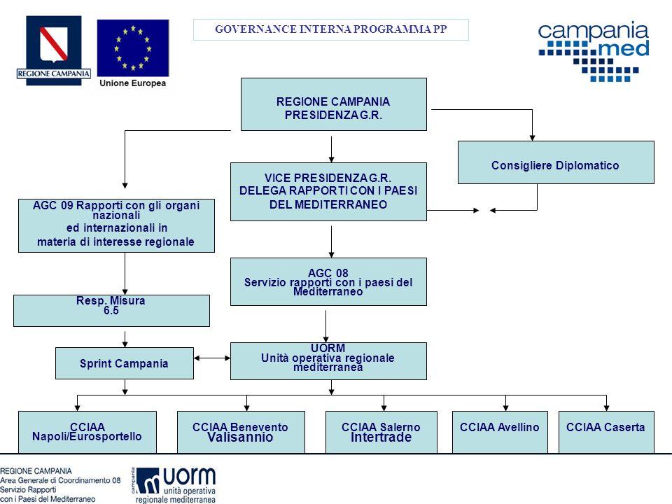 GOVERNANCE INTERNA PROGRAMMA PP AGC 08 Servizio rapporti con i paesi del Mediterraneo Resp. Misura 6.5 Consigliere Diplomatico UORM Unità operativa re