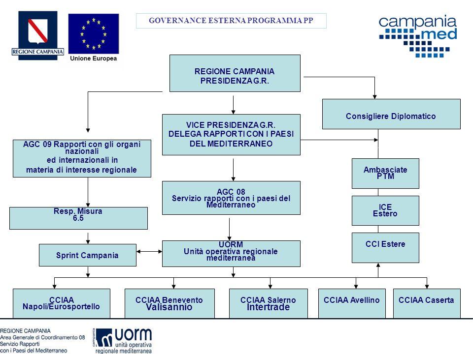 GOVERNANCE ESTERNA PROGRAMMA PP AGC 08 Servizio rapporti con i paesi del Mediterraneo Resp. Misura 6.5 Consigliere Diplomatico UORM Unità operativa re