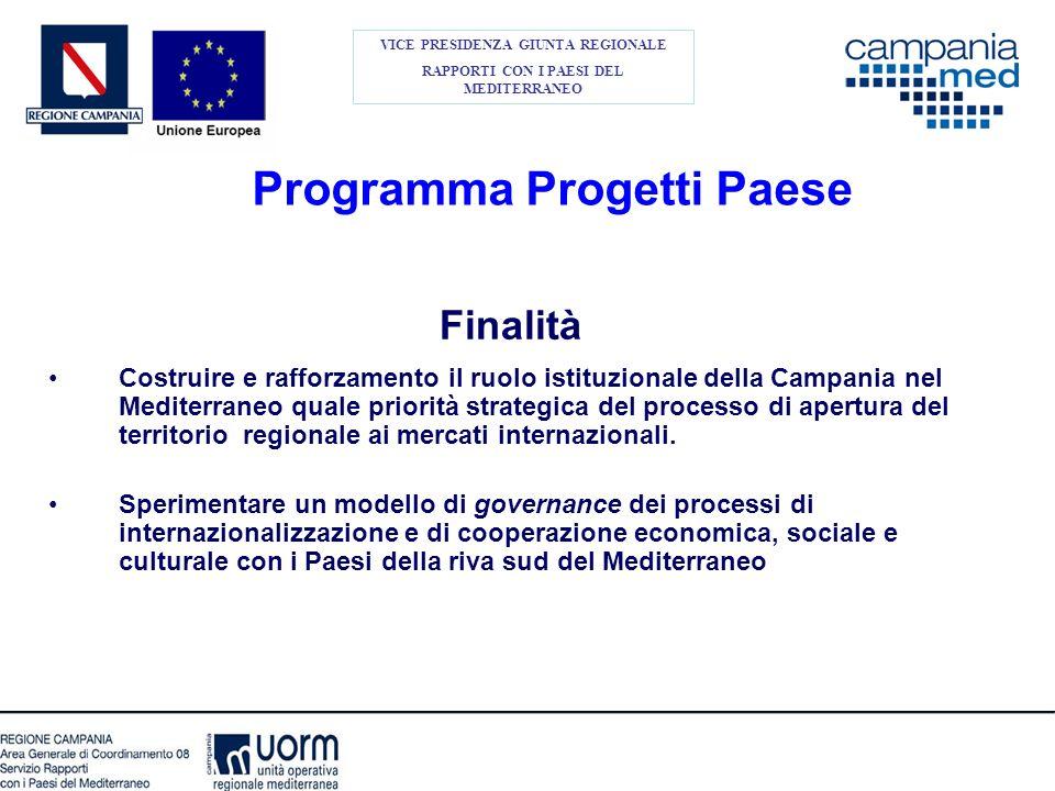 Programma Progetti Paese Finalità Costruire e rafforzamento il ruolo istituzionale della Campania nel Mediterraneo quale priorità strategica del proce