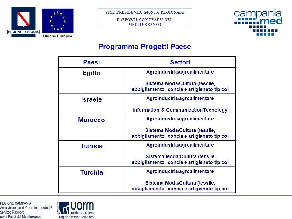 Programma Progetti Paese Evento finale di sintesi Forum Progetti Paese di presentazione dei risultati del Programma e dellintera Operazione-quadro per la Cooperazione della Campania nel Mediterraneo.