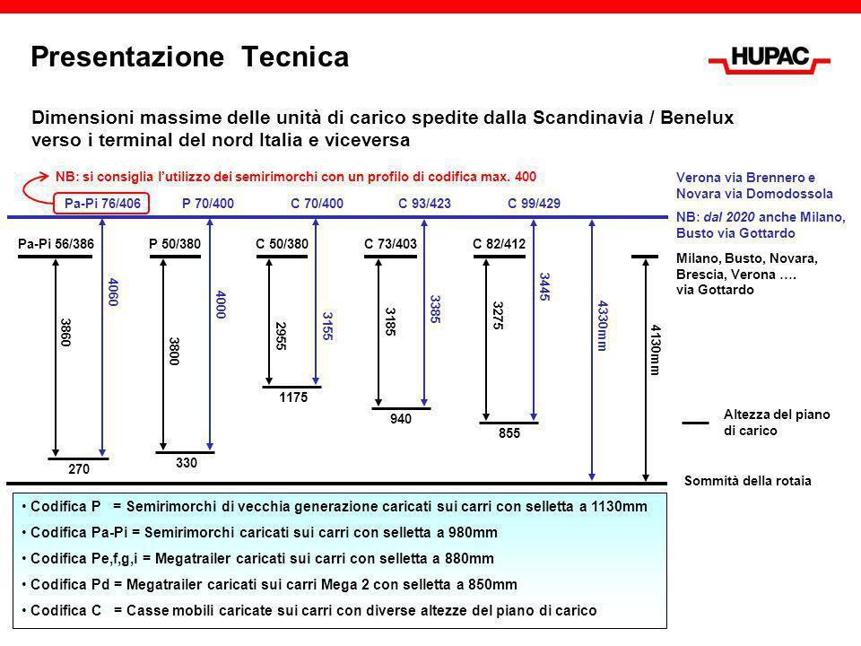 Presentazione Tecnica P50/380 Milano, Busto, Novara, Brescia, Verona, ….