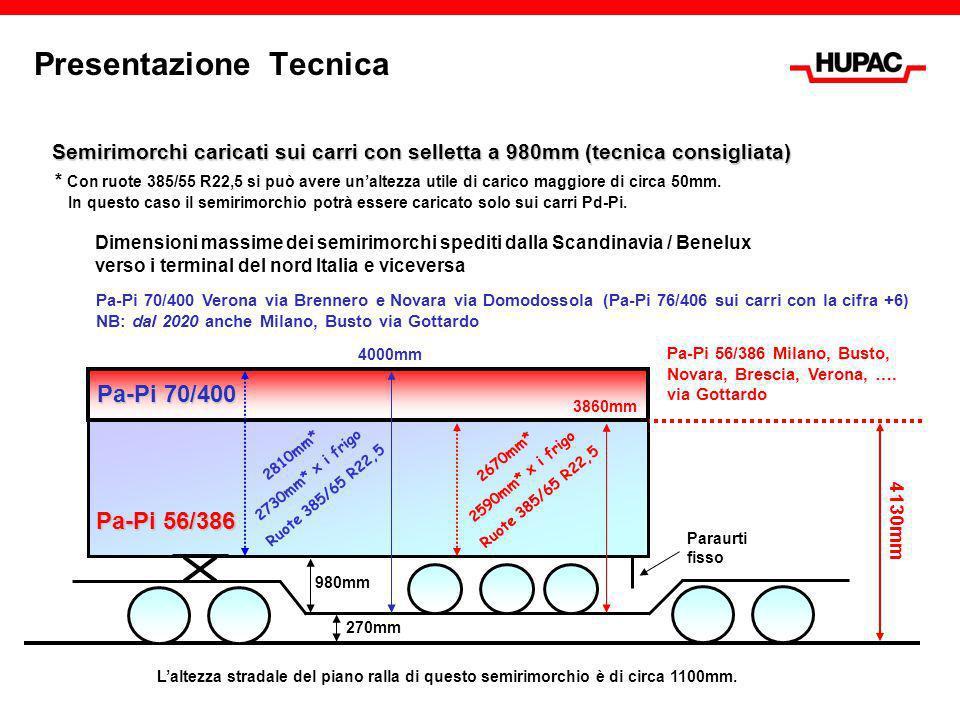 Presentazione Tecnica 4130mm Pa-Pi 56/386 270mm 980mm Semirimorchi caricati sui carri con selletta a 980mm (tecnica consigliata) 3860mm * Con ruote 38