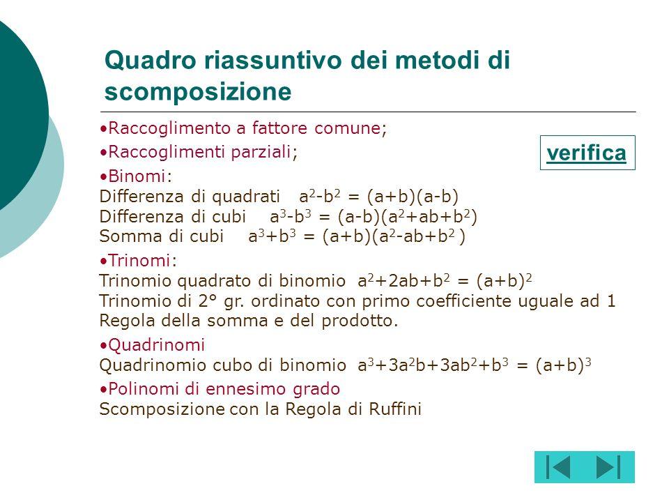 Supponiamo di dover scomporre il polinomio dividendo x 3 -3x-2. Ricordando che dividendo = divisore * quoziente, effettuiamo la scomposizione in due f