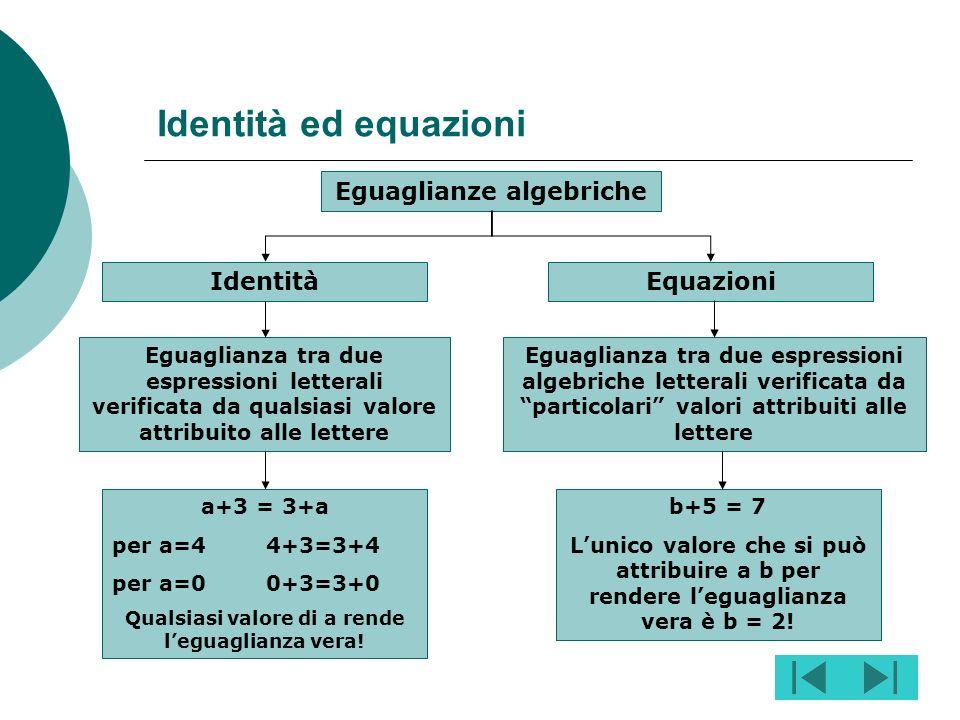 Scelta Contenuti matematicaHome Le eguaglianze algebriche: identità ed equazioni identità ed Equazioni: generalità ( Identità o equazione? – Tipi di e