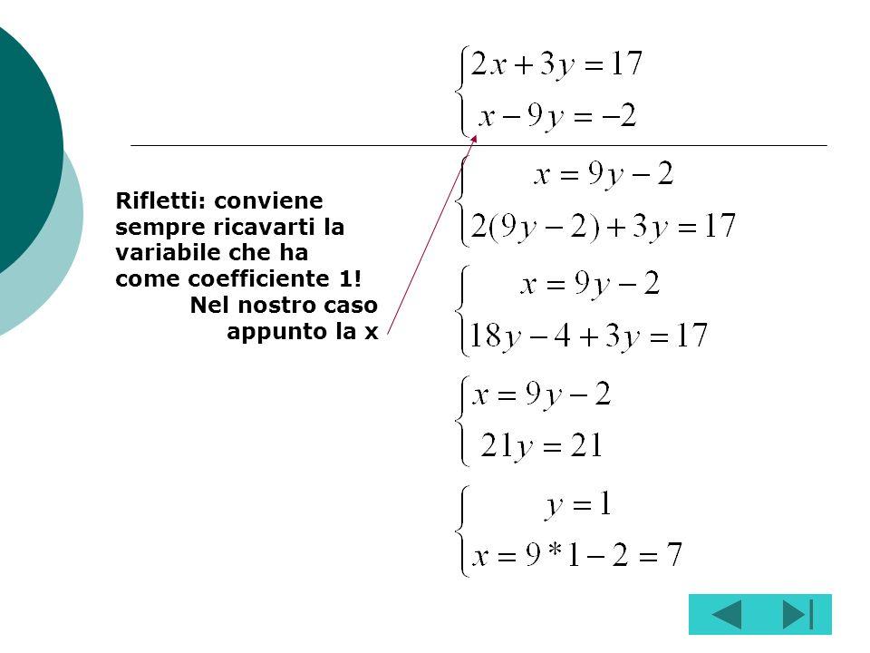 Si risolve una delle equazioni rispetto ad unincognita, ad es. la x; Si sostituisce lespressione così trovata al posto della x nellaltra equazione; Si