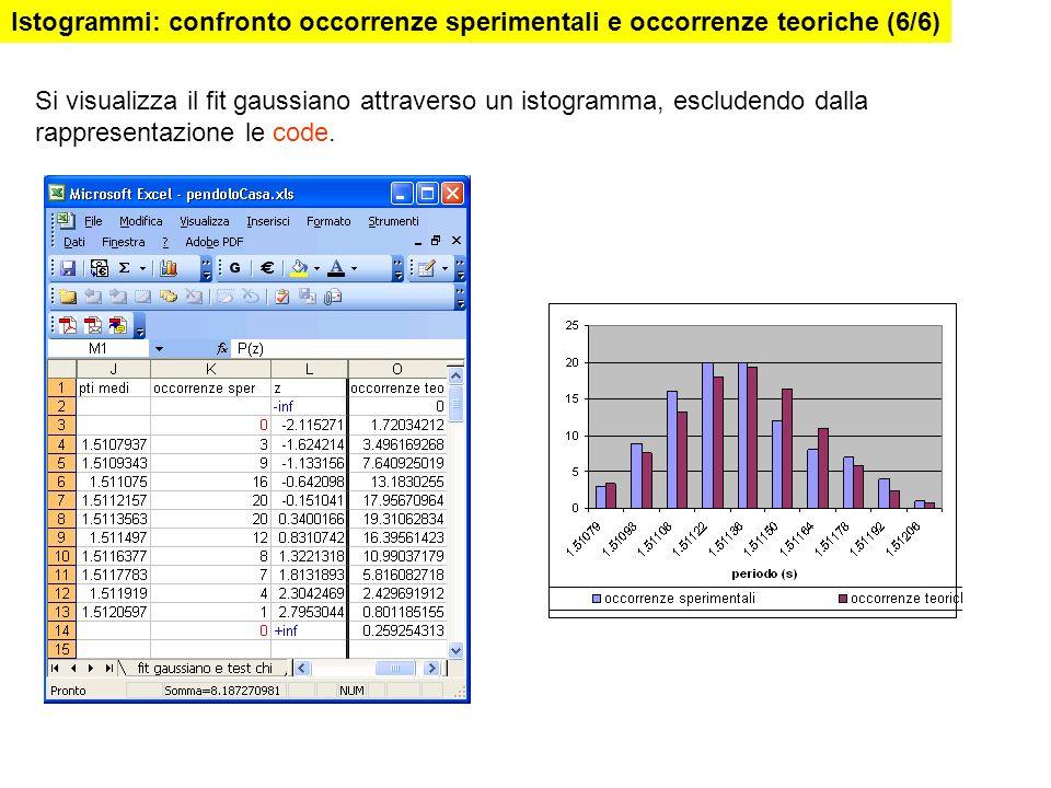 Si visualizza il fit gaussiano attraverso un istogramma, escludendo dalla rappresentazione le code. Istogrammi: confronto occorrenze sperimentali e oc