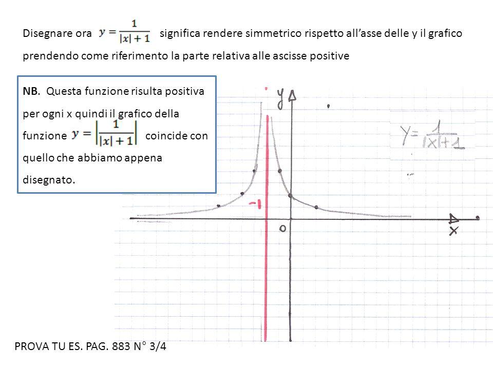 Disegnare ora significa rendere simmetrico rispetto allasse delle y il grafico prendendo come riferimento la parte relativa alle ascisse positive NB.