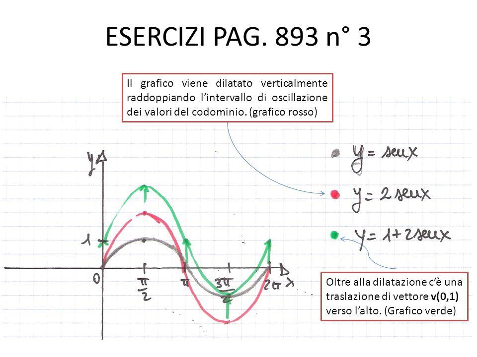 ESERCIZI PAG. 893 n° 3 Il grafico viene dilatato verticalmente raddoppiando lintervallo di oscillazione dei valori del codominio. (grafico rosso) Oltr