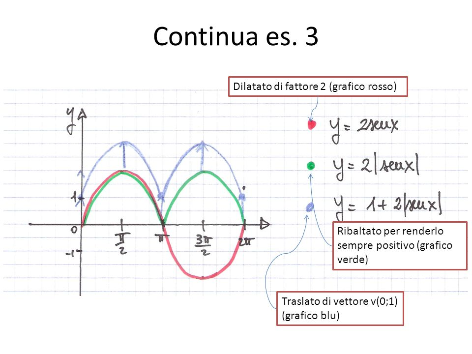 Continua es. 3 Dilatato di fattore 2 (grafico rosso) Ribaltato per renderlo sempre positivo (grafico verde) Traslato di vettore v(0;1) (grafico blu)