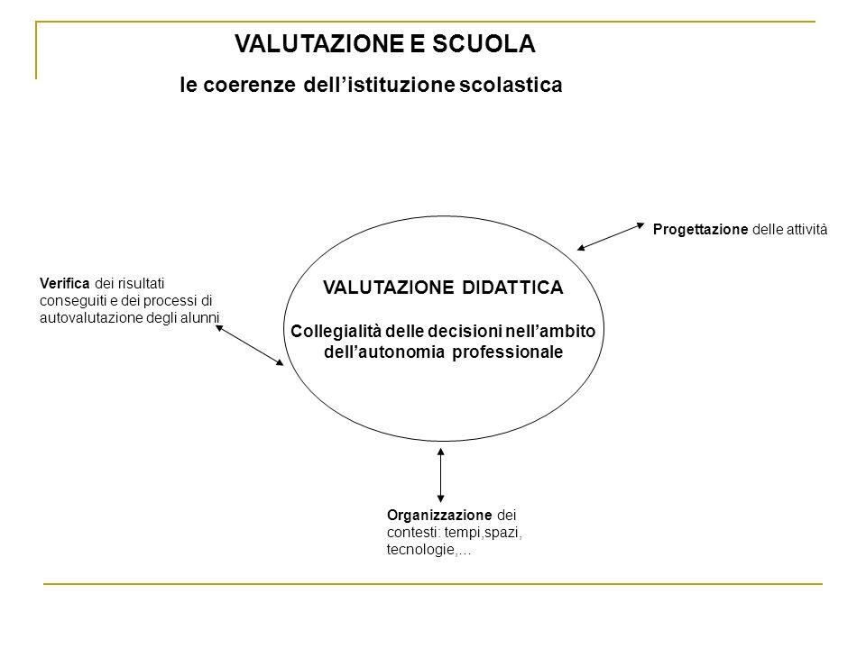 VALUTAZIONE E SCUOLA le coerenze dellistituzione scolastica VALUTAZIONE DIDATTICA Collegialità delle decisioni nellambito dellautonomia professionale