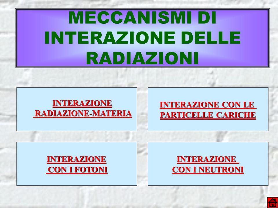 MECCANISMI DI INTERAZIONE DELLE RADIAZIONI INTERAZIONE RADIAZIONE-MATERIA RADIAZIONE-MATERIA INTERAZIONE CON LE INTERAZIONE CON LE PARTICELLE CARICHE