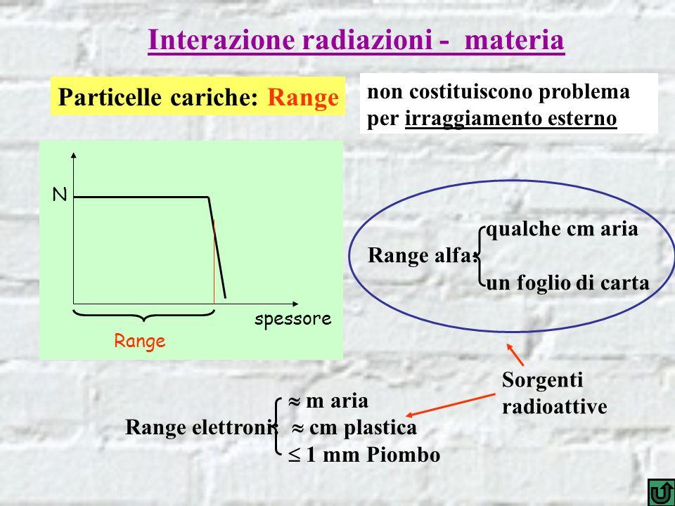 Interazione radiazioni - materia Particelle cariche: Range N spessore Range m aria Range elettroni: cm plastica 1 mm Piombo Sorgenti radioattive qualc