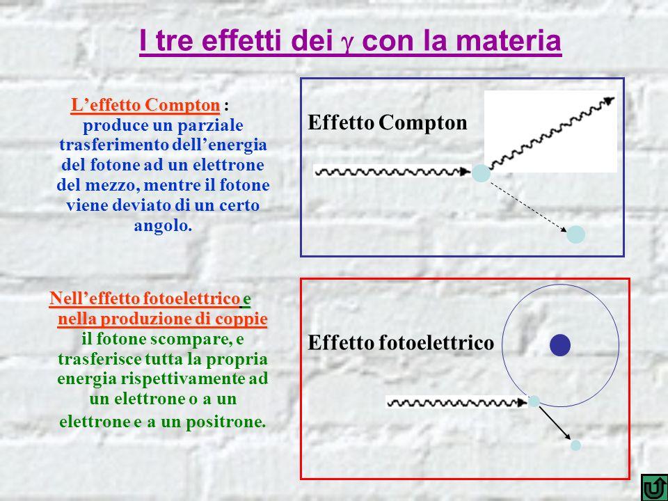 I tre effetti dei con la materia Leffetto Compton Leffetto Compton : produce un parziale trasferimento dellenergia del fotone ad un elettrone del mezz