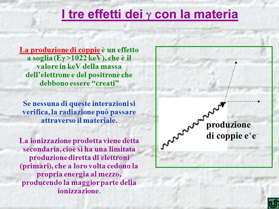 I tre effetti dei con la materia produzione di coppie e + e - La produzione di coppie La produzione di coppie è un effetto a soglia (E >1022 keV), che