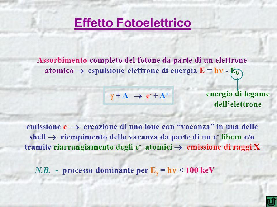Assorbimento completo del fotone da parte di un elettrone atomico espulsione elettrone di energia E = h - E b + A e - + A + energia di legame dellelet