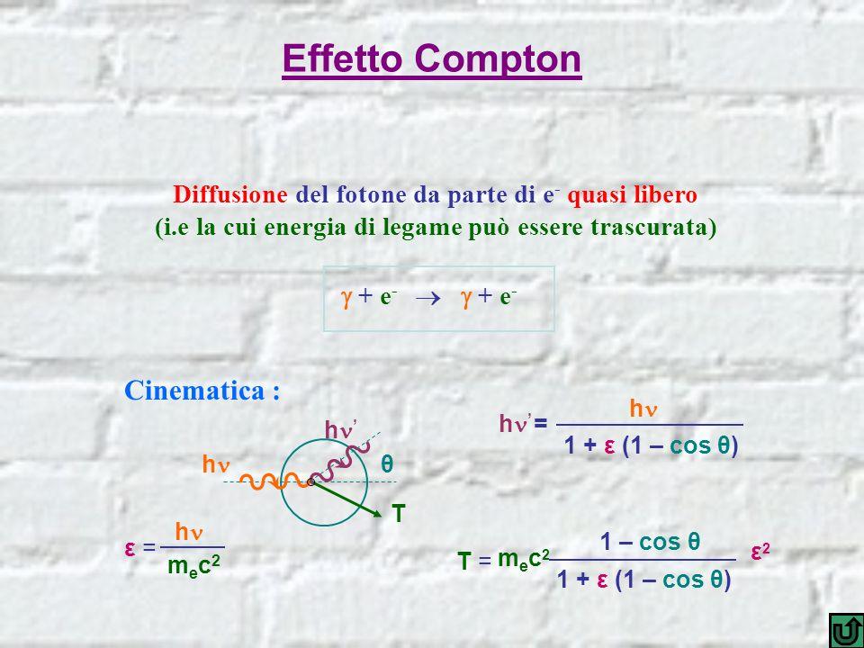 Effetto Compton Diffusione del fotone da parte di e - quasi libero (i.e la cui energia di legame può essere trascurata) + e - + e - Cinematica : θ T h