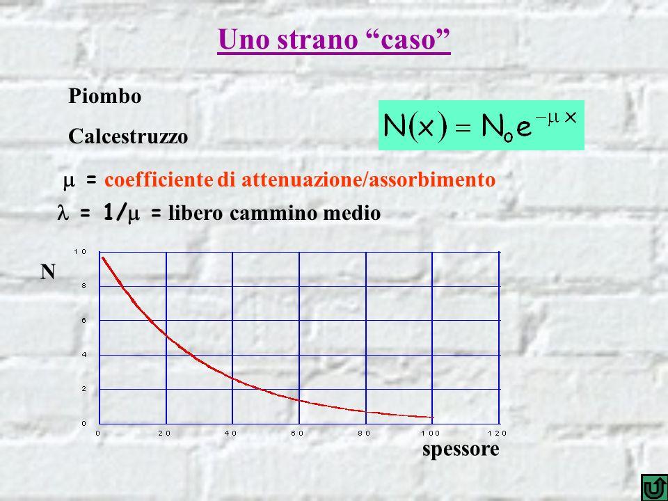 spessore N Piombo Calcestruzzo = coefficiente di attenuazione/assorbimento = 1/ = libero cammino medio Uno strano caso