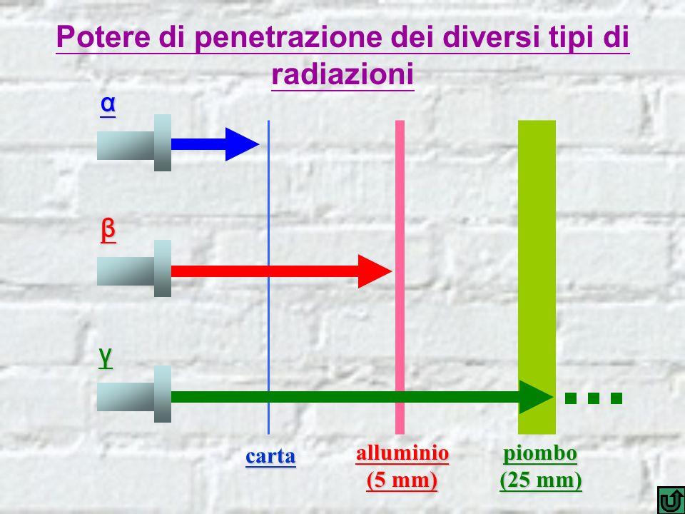 carta alluminio (5 mm) piombo (25 mm) Potere di penetrazione dei diversi tipi di radiazioni α γ β