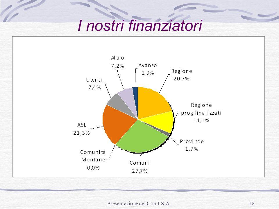 Presentazione del Con.I.S.A.18 I nostri finanziatori