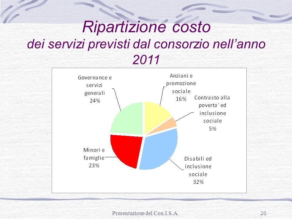 Presentazione del Con.I.S.A.20 Ripartizione costo dei servizi previsti dal consorzio nellanno 2011
