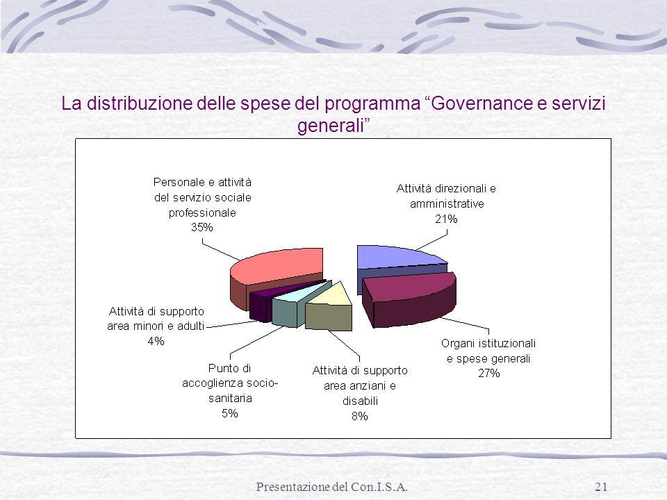 Presentazione del Con.I.S.A.21 La distribuzione delle spese del programma Governance e servizi generali