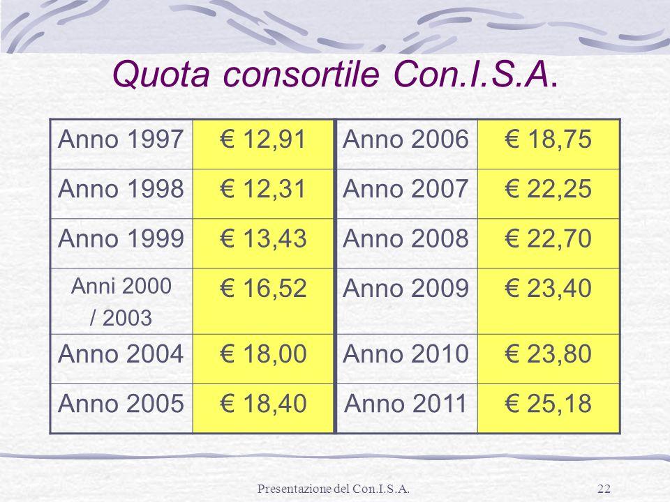 Presentazione del Con.I.S.A.22 Quota consortile Con.I.S.A. Anno 1997 12,91Anno 2006 18,75 Anno 1998 12,31Anno 2007 22,25 Anno 1999 13,43Anno 2008 22,7