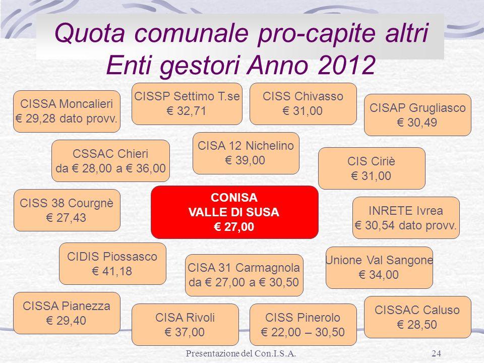 Presentazione del Con.I.S.A.24 Quota comunale pro-capite altri Enti gestori Anno 2012 CISSA Moncalieri 29,28 dato provv. CISSP Settimo T.se 32,71 CISS