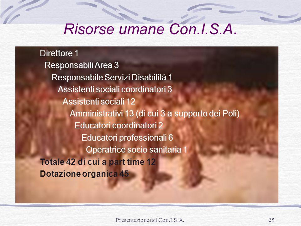 Presentazione del Con.I.S.A.25 Risorse umane Con.I.S.A. Direttore 1 Responsabili Area 3 Responsabile Servizi Disabilità 1 Assistenti sociali coordinat